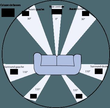 Setup of a 7.1 surround system