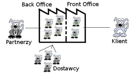 Schemat reprezentujący firmę