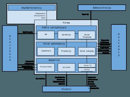 Funkcje i zależności w firmie